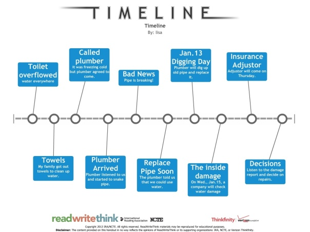 Timeline of Water Overflow